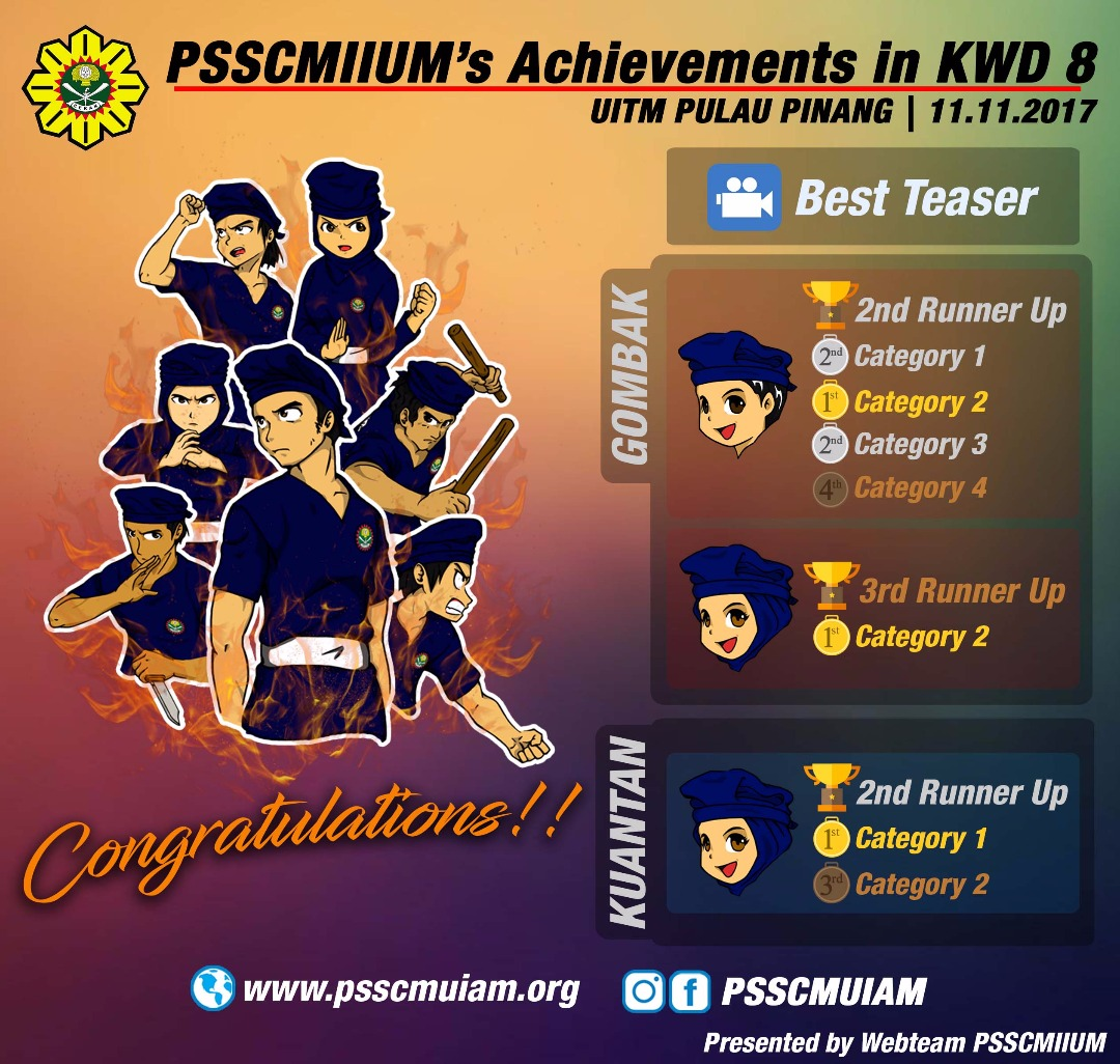 PSSCMIIUM's Achievements in KWD 8